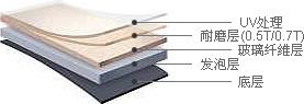 静宝 - UV处理, 耐磨层(0.5T/0.7T), 玻璃纤维层, 发泡层, 底层