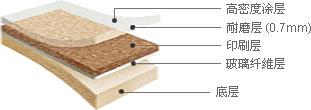 悦宝 - 高密度涂层, 耐磨层(0.7mm), 印刷层, 玻璃纤维层, 底层