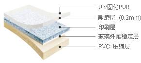 摩登 - UV层, 透明层(0.3mm), 印刷层, 尺寸稳定层, 底层