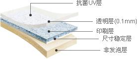 巴利斯 - 抗菌UV層, 透明層(0.1mm), 印刷層, 尺寸穩定層, 非發泡層