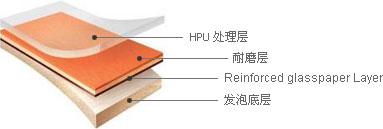 运宝 - HPU处理层, 耐磨层, Reinforced glasspaper Layer, 发泡底层