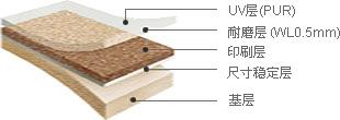 博雅2.4 - UV层(PUR), 耐磨层(WL0.5mm), 印刷层, 尺寸稳定层, 基层
