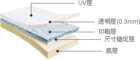 優耐 - UV層, 透明層(0.3mm), 印刷層, 尺寸穩定層, 底層